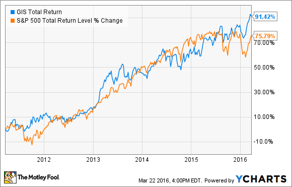 GIS Total Return Price Chart