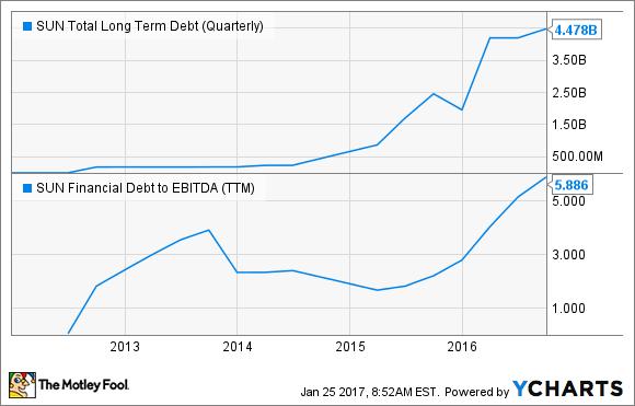 SUN Total Long Term Debt (Quarterly) Chart