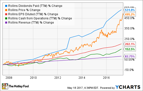 ROL Dividends Paid (TTM) Chart