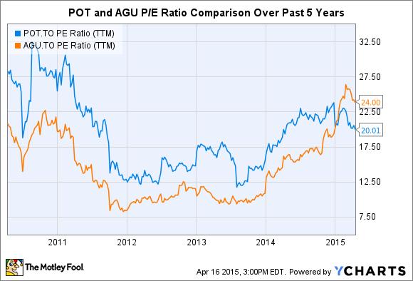 POT PE Ratio (TTM) Chart