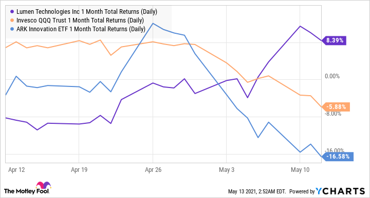 fool.com - Nicholas Rossolillo - 3 Tech Stocks Holding Strong Amid the Market Volatility