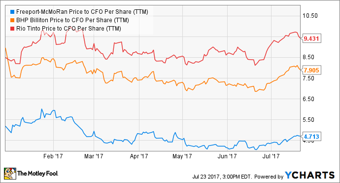 FCX Price to CFO Per Share (TTM) Chart