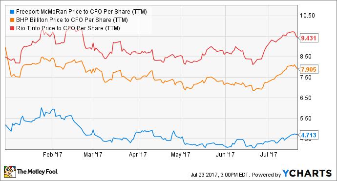 FCX Price to CFO Per Share (TTM) Chart