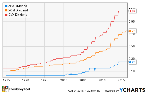 APA Dividend Chart