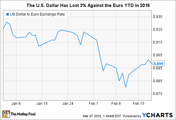 US Dollar to Euro Exchange Rate Chart