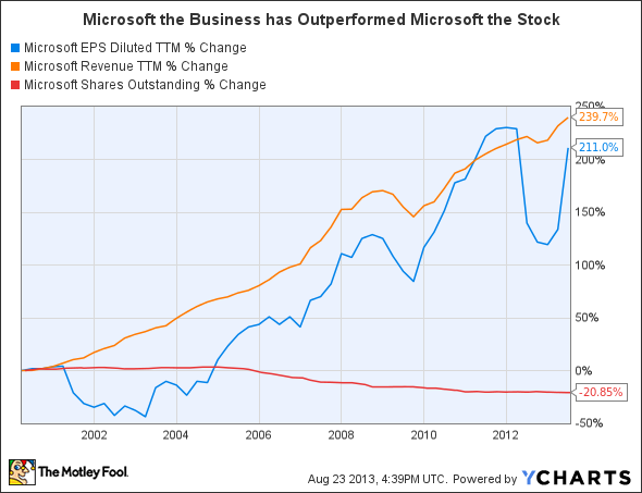MSFT EPS Diluted TTM Chart
