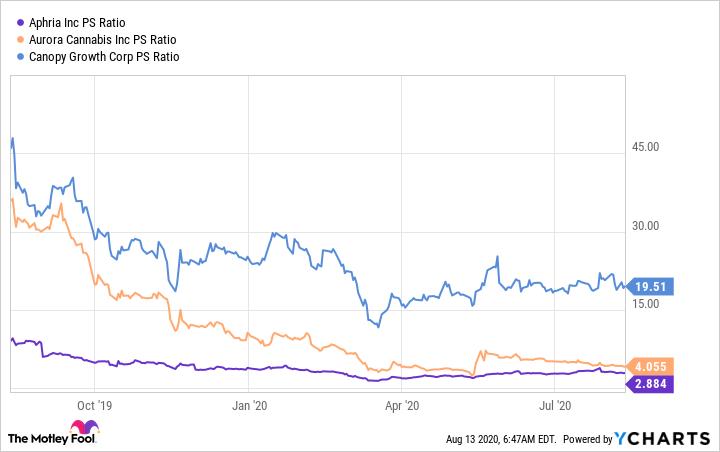 APHA PS Ratio Chart