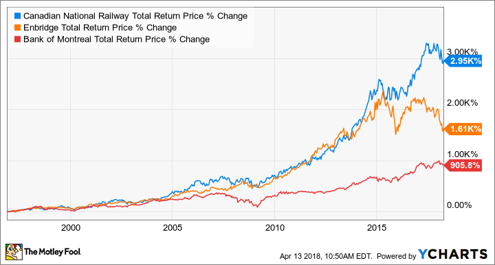 CNR Total Return Price Chart