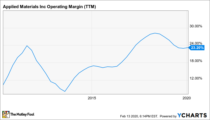 AMAT Operating Margin (TTM) Chart