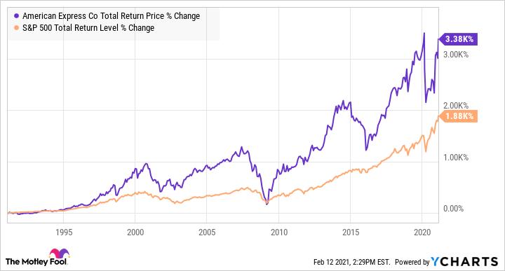 AXP Total Return Price Chart