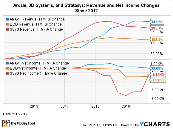 AMAVF Revenue (TTM) Chart