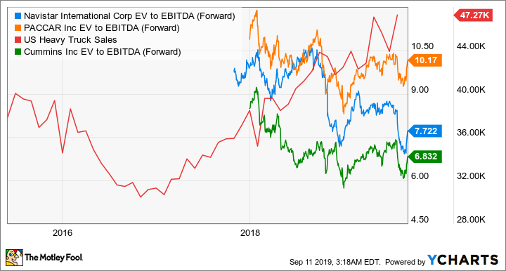 NAV EV to EBITDA (Forward) Chart