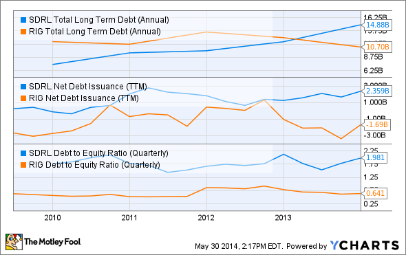 SDRL Total Long Term Debt (Annual) Chart