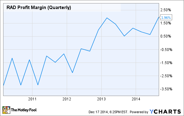 RAD Profit Margin (Quarterly) Chart