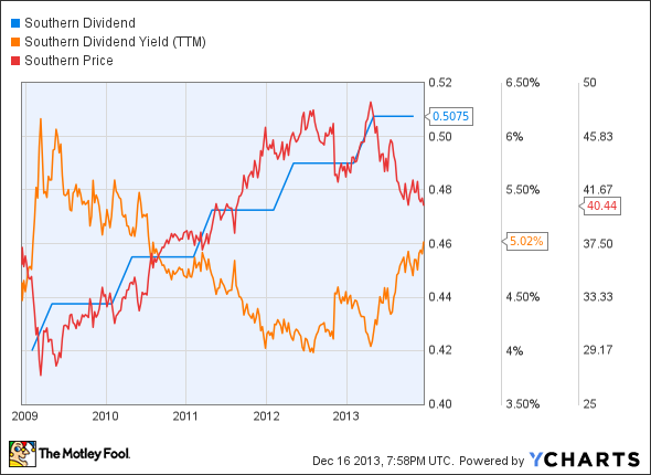 option and dividend yield The horizons cadence hedged us dividend yield etf options overlay: horizons etfs implements a hedge through a costless collar on up to 30% of the portfolio.