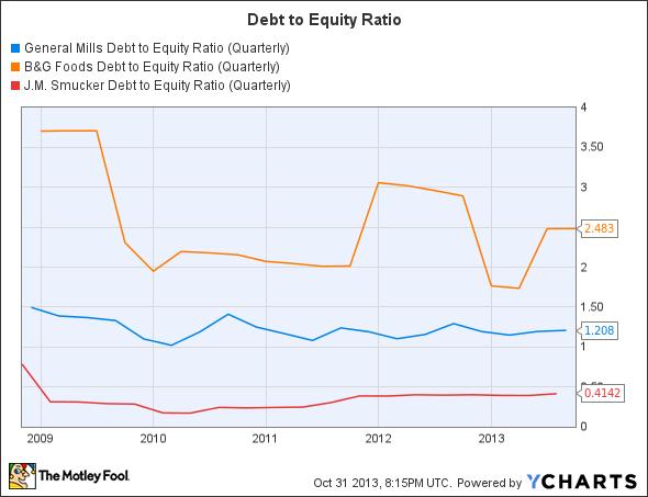 GIS Debt to Equity Ratio (Quarterly) Chart