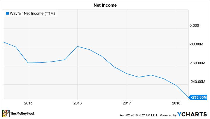 W Net Income (TTM) Chart