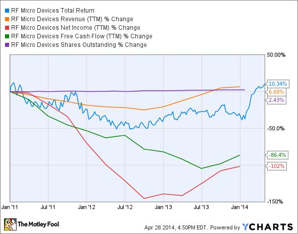 RFMD Total Return Price Chart