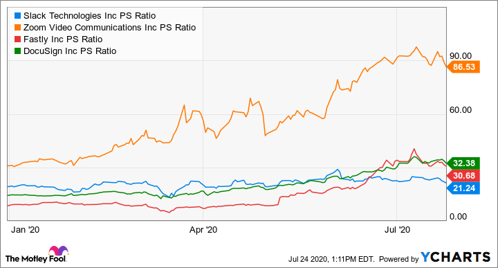 WORK PS Ratio Chart