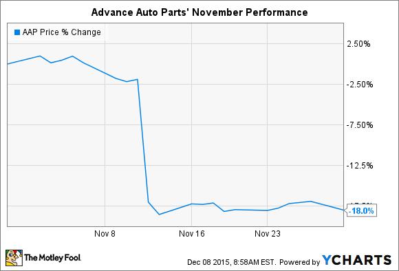 AAP Chart