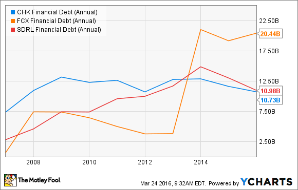 CHK Financial Debt (Annual) Chart