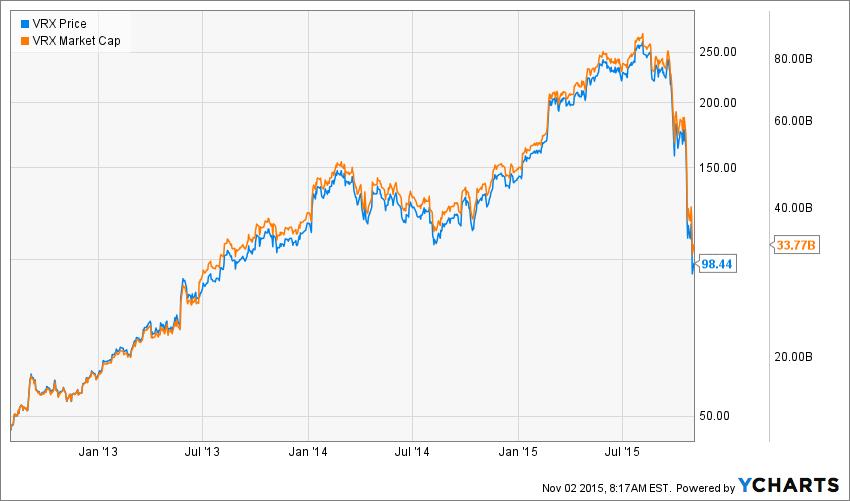 VRX Chart