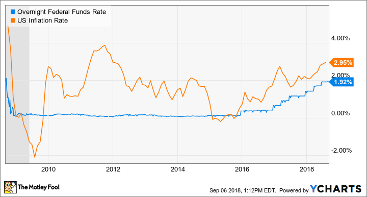 Chart of the overnight federal funds rate vs. the U.S. inflation rate, 2009-2018
