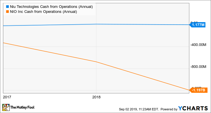 NIU Cash from Operations (Annual) Chart