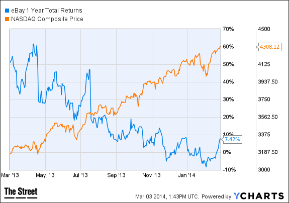 EBAY 1 Year Total Returns Chart