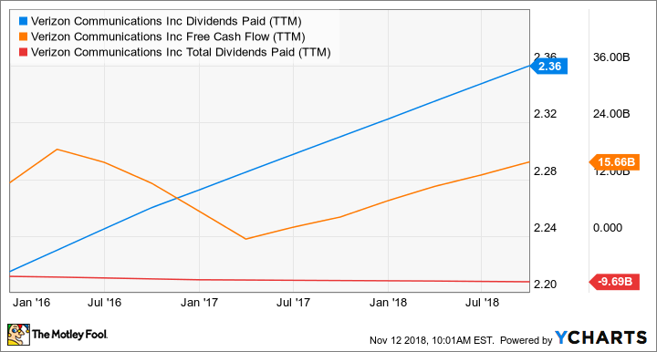 VZ Dividends Paid (TTM) Chart