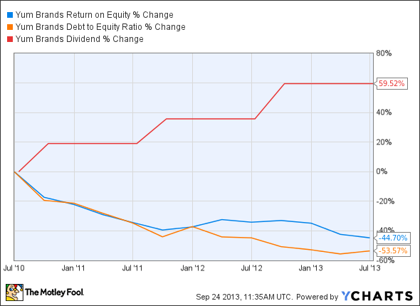YUM Return on Equity Chart