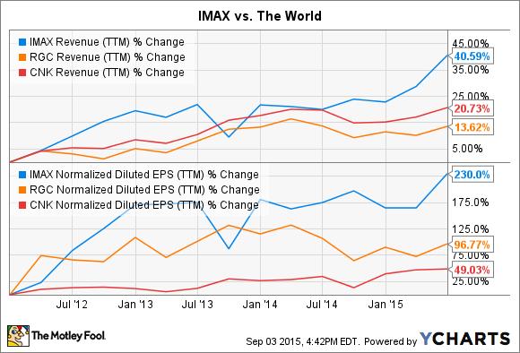 IMAX Revenue (TTM) Chart