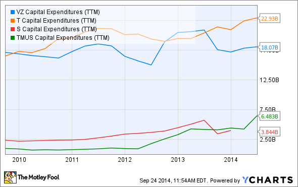VZ Capital Expenditures (TTM) Chart