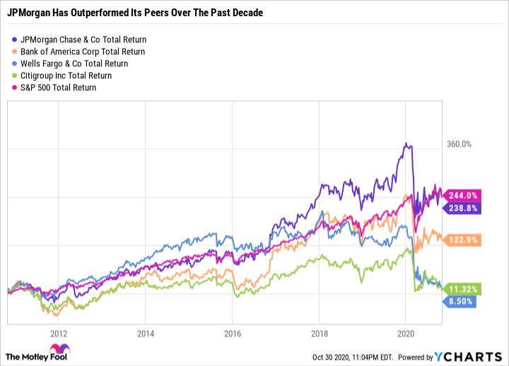 JPM Total Return Level Chart