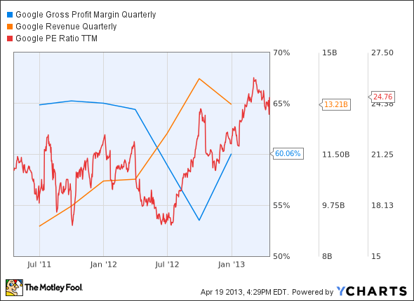 GOOG Gross Profit Margin Quarterly Chart