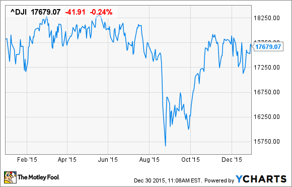 The dow jones 2016 what to expect the motley fool