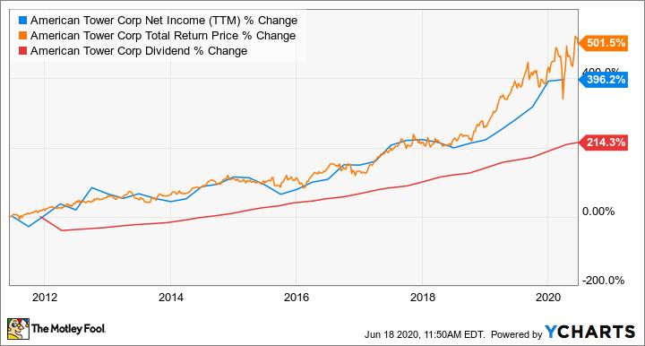 AMT Net Income (TTM) Chart