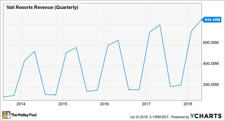 MTN Revenue (Quarterly) Chart