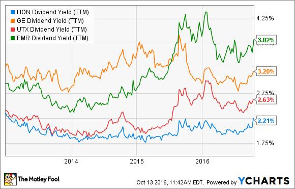 HON Dividend Yield (TTM) Chart