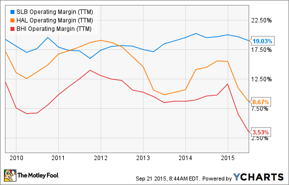 SLB Operating Margin (TTM) Chart