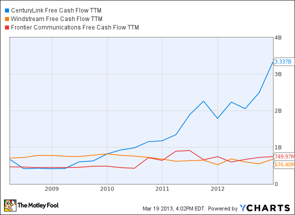 CTL Free Cash Flow TTM Chart
