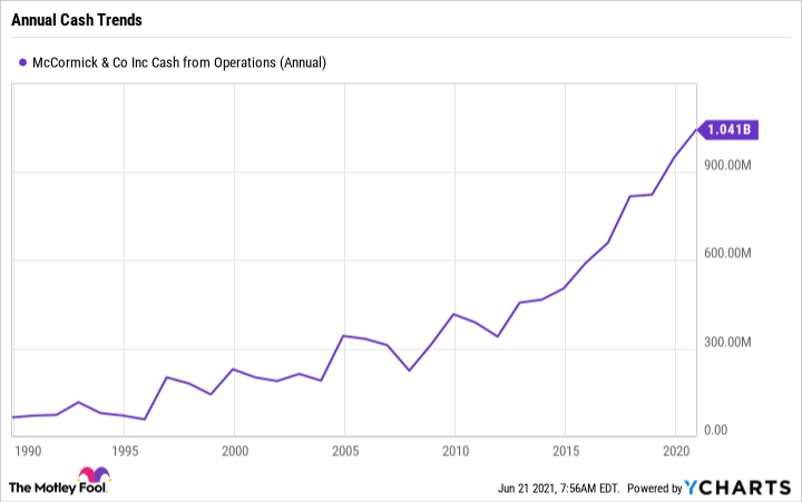 MKC Cash from Operations (Annual) Chart