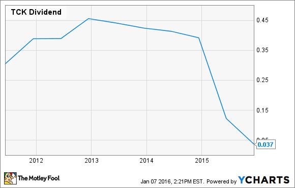 TCK Dividend Chart