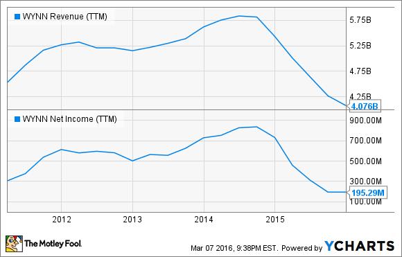 WYNN Revenue (TTM) Chart