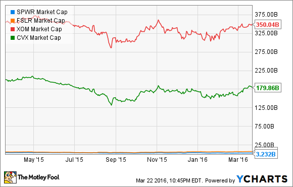 SPWR Market Cap Chart