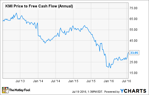 KMI Price to Free Cash Flow (Annual) Chart