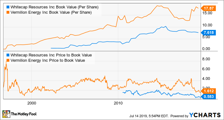 WCP Book Value (Per Share) Chart