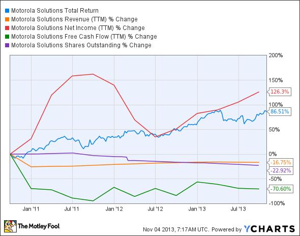 MSI Total Return Price Chart