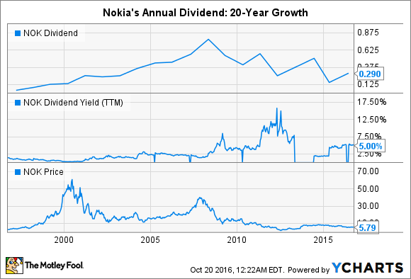 Is Nokia Corporation A Reliable Dividend Play The Motley Fool Awesome Nokia Stock Quote