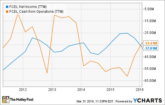 FCEL Net Income (TTM) Chart
